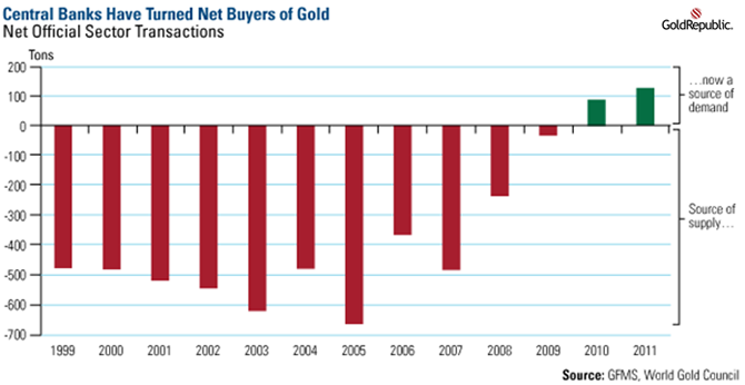 Central Banks have turned net buyers of gold