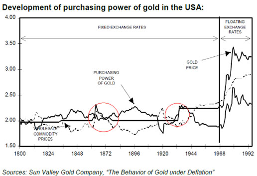 Development of purchasing power of gold in the USA