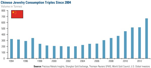 Chinese juweelconsumptie verdrievoudigd sinds 2004 (bron: World Gold Council)