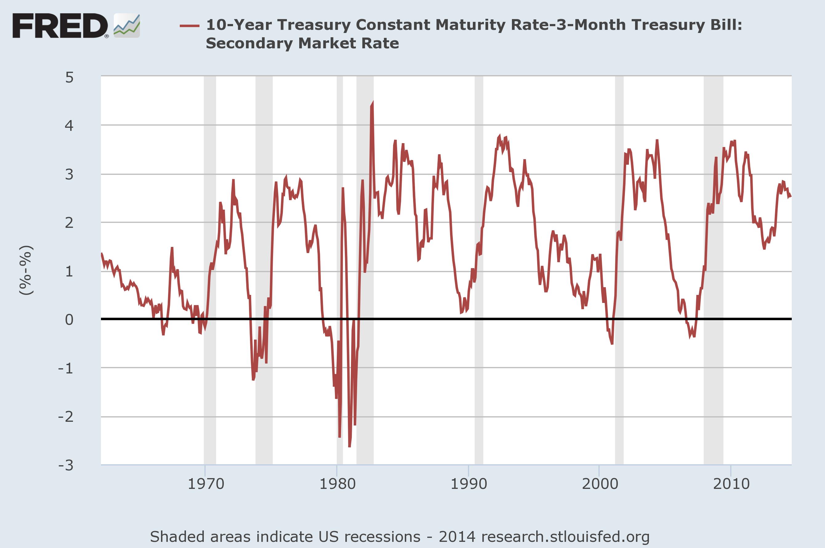 De omgekeerde rentecurve en recessies: sinds 2008 geen indicator meer voor een recessie