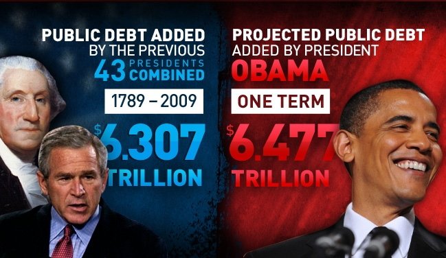 US public debt added since Obama