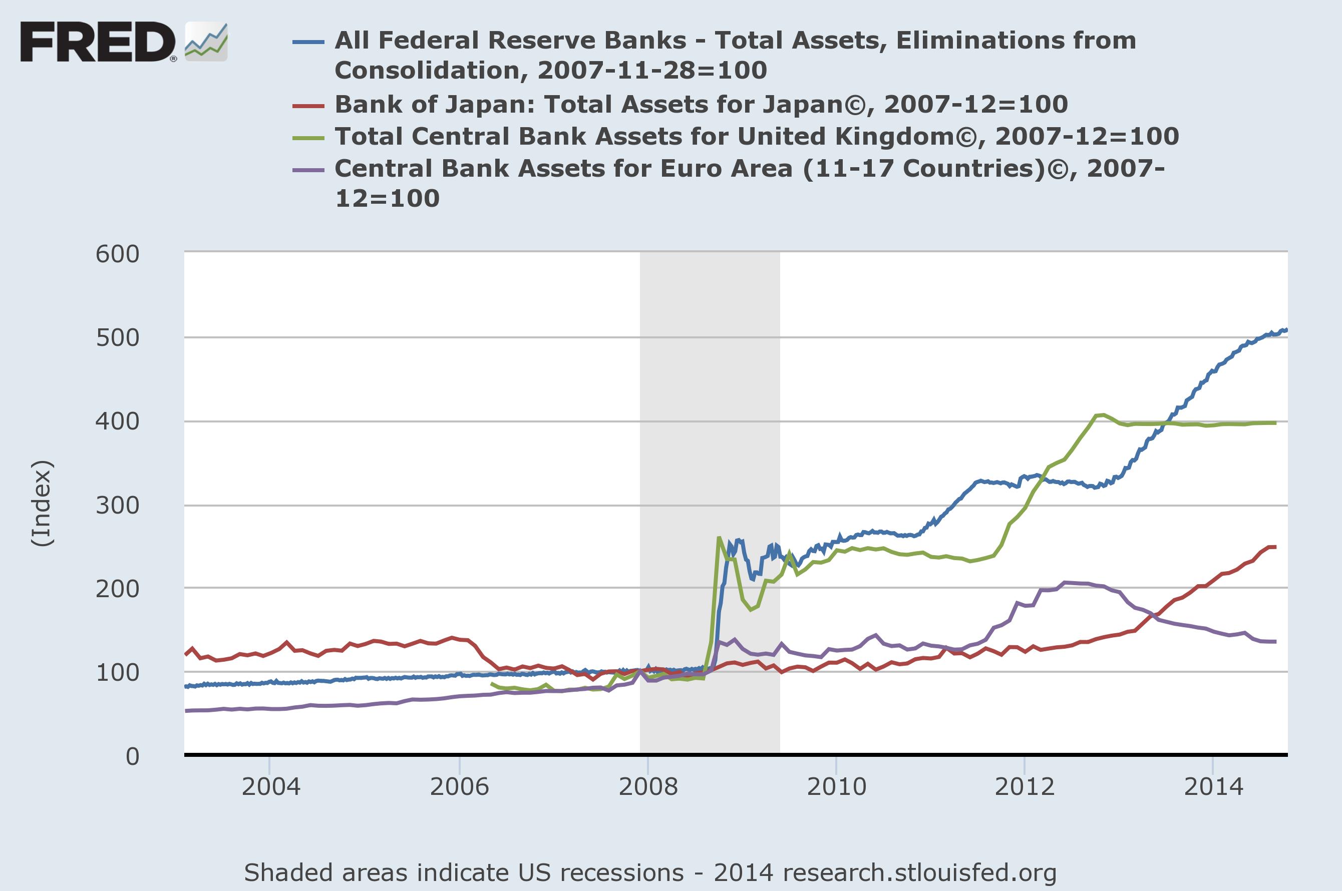 De omvang van de ECB-balans is afgenomen de afgelopen jaren; die van de Federal Reserve is echter flink toegenomen en zal niet zondermeer krimpen zoals bij de ECB het geval was
