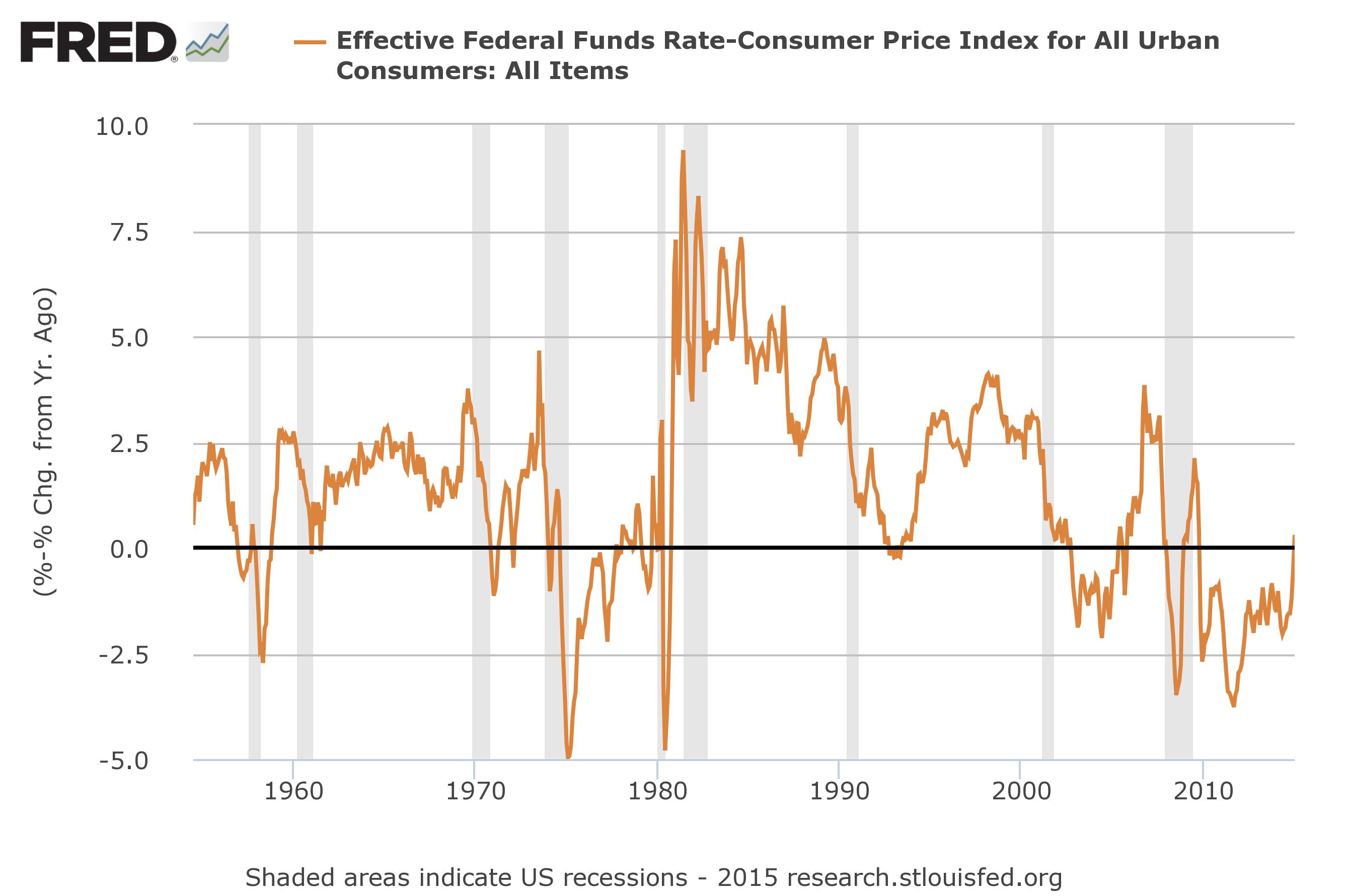 Ontwikkeling van de ree rente