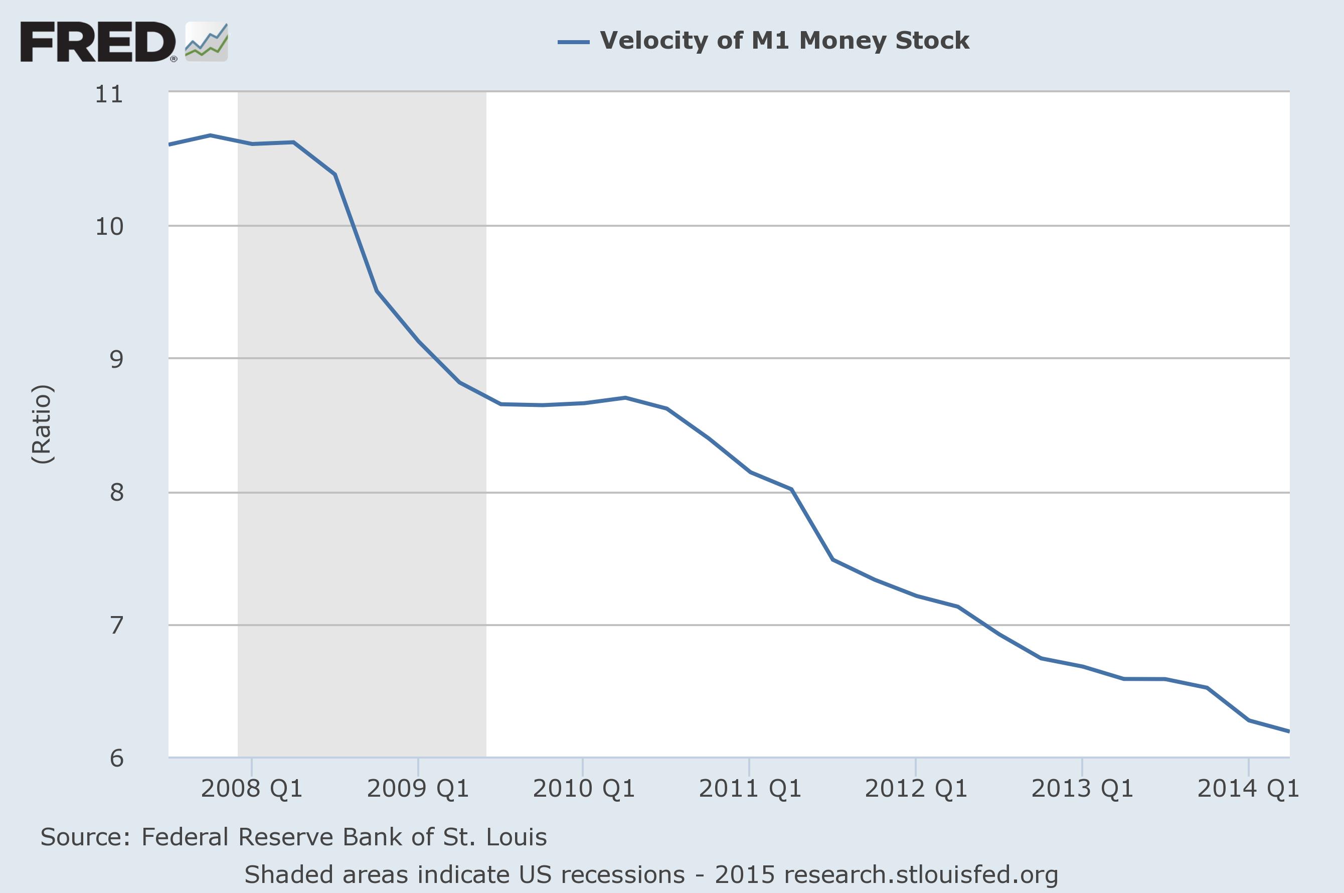 Omloopsnelheid van de dollar
