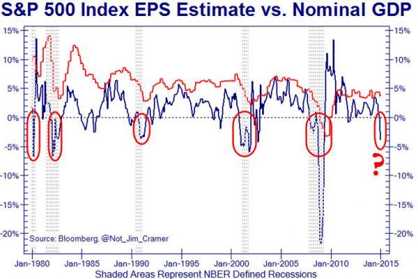 Bedrijfswinsten per aandeel en nominaal bbp