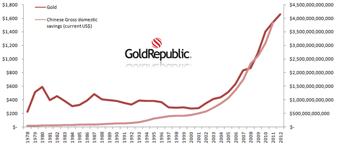 Graph Gold vs Chinese Gross Domestic Savings