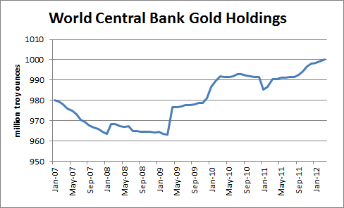 central-bank-gold-holdings.png